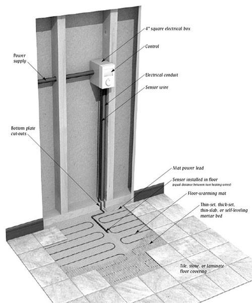 Blog Suntouch Radiant Electric Floor Heating Mat Spec Flooring