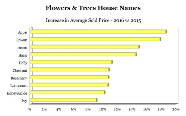 Choosing a house name - graph of top ten nature-inspired house names by average sold value in 2016