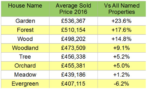 Choosing a house name - table of top ten nature-inspired house names by average sold value in 2016 and comparison versus average named property value