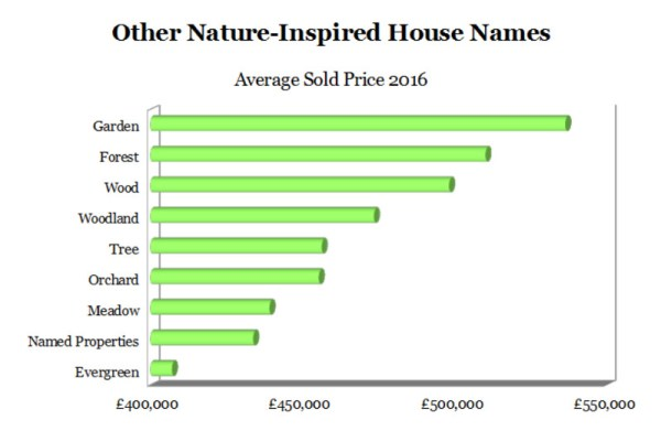 Choosing a house name - graph of top house names by average sold price 2016, for house names inspired by nature