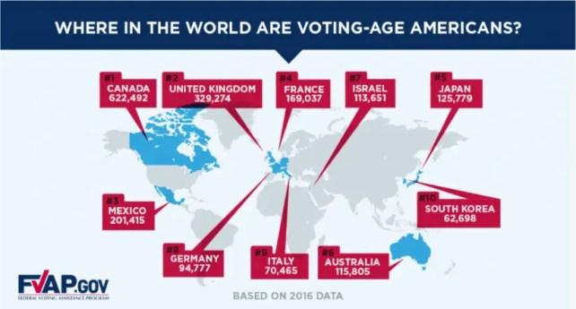 overseas voters
