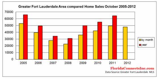 Fort Lauderdale Home Sales October 2012