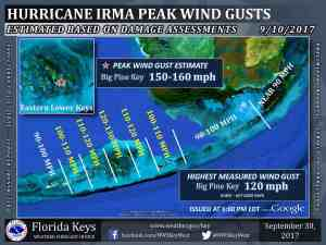 irma wind speeds recorded in the Florida Keys
