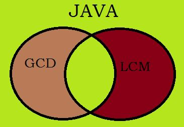 java program find GCD and LCM of two numbers using euclid's algorithm