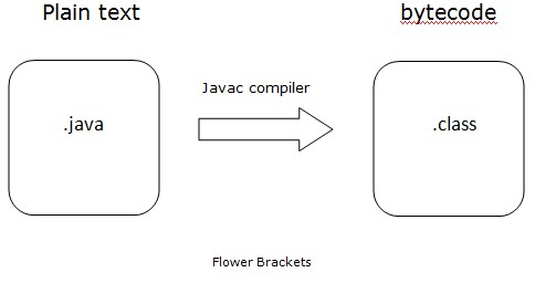 Java Overview