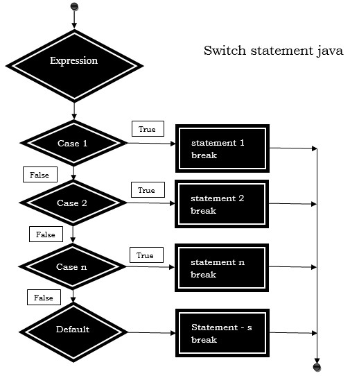 switch statement java