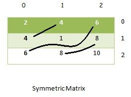 symmetric matrix program in java