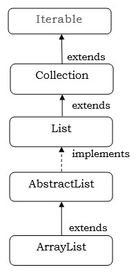 arraylist in java