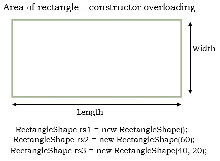 calculate area of rectangle using constructor overloading in java