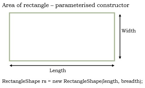 calculate area of rectangle using parameterised constructor in java