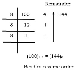 static method - java convert decimal to octal