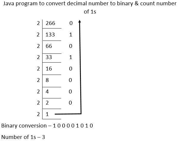 java program to convert decimal number to binary & count number of 1s