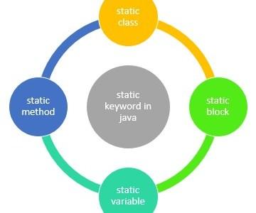 static keyword in java