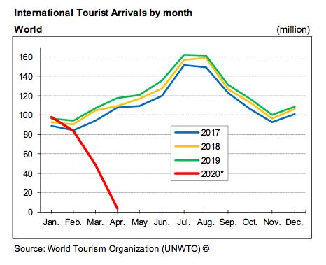 Decline in Tourist Arrivals WTSO