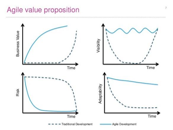 2016.01.27 - agile value proposition