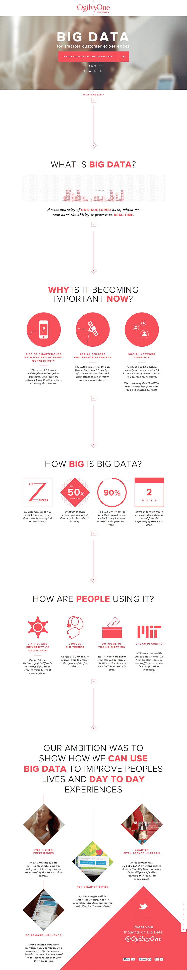 BIG DATA For Smarter Customer Experiences