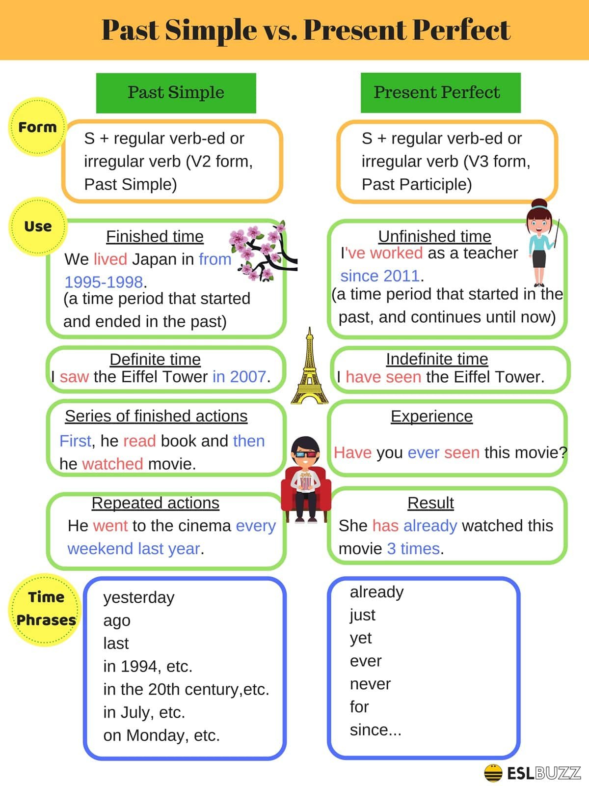 Learn The 12 Verb Tenses In English Grammar With Helpful