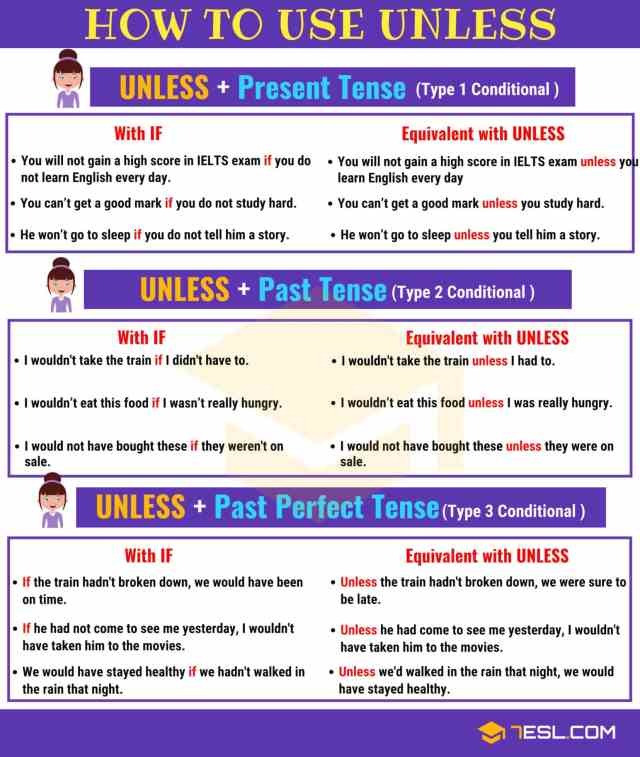 How to Use UNLESS  English Grammar - Fluent Land