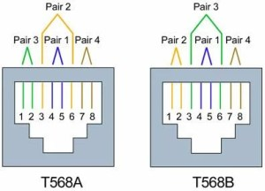 Differences between Wiring Codes T568A vs T568B (AT&T 258A