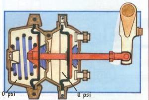 Article: The Brake System – An Airbrake Primer – Flxible