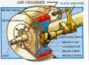 Article: The Brake System – Adjusting the Brakes – Flxible