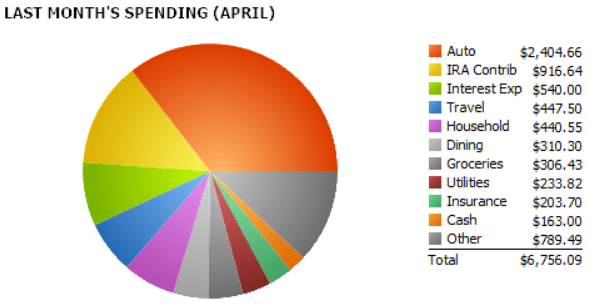 Dan's April 2017 Spending Report