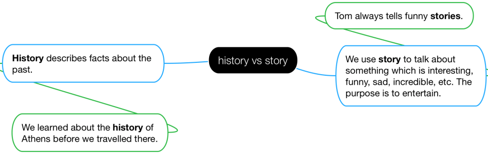 Diagram of the difference between 'history' and 'story'