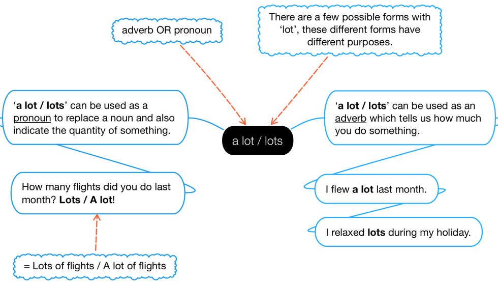 Uses of 'a lot / lots'