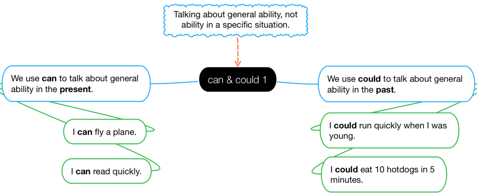 Diagram of how to use can & could relate to ability.