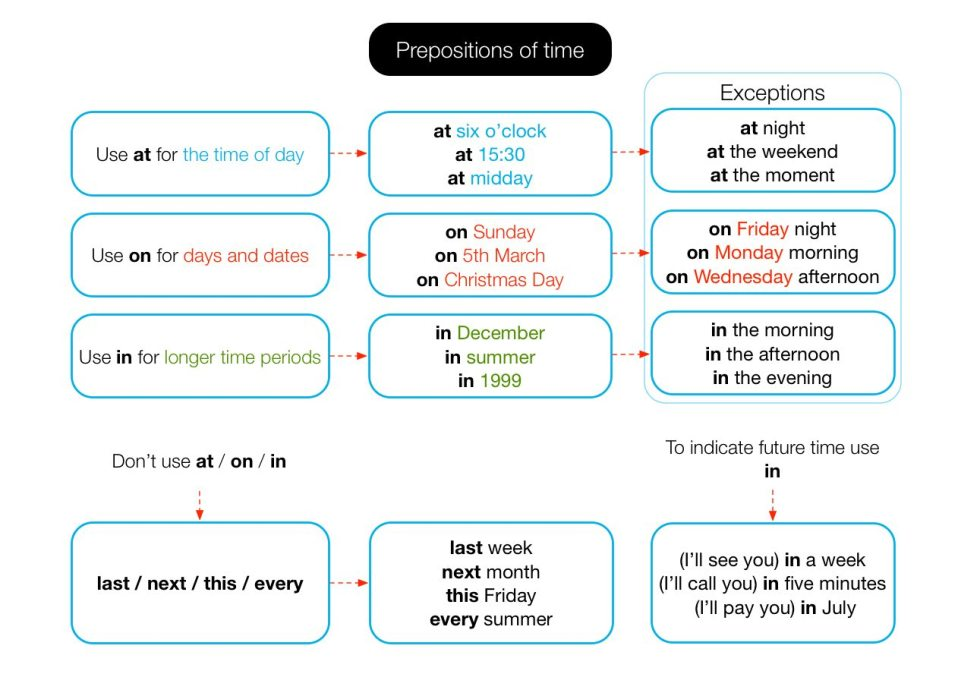 When to use prepositions of time.