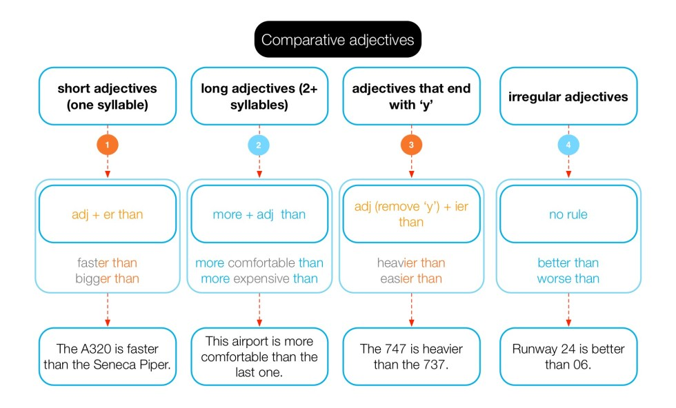 Diagram of how to form comparative adjectives.