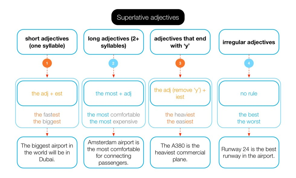 Diagram of how to form superlative adjectives.
