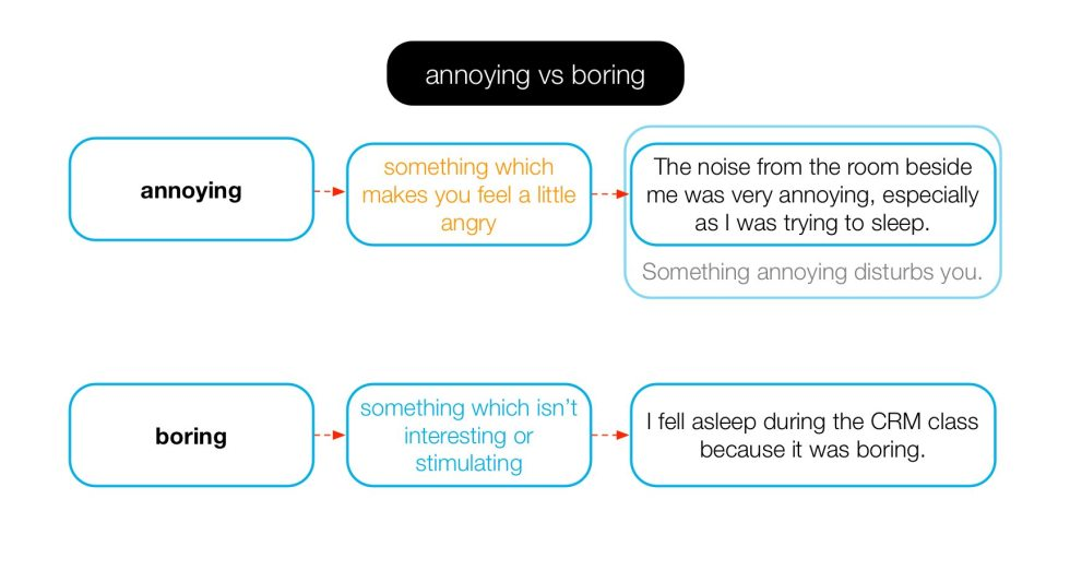 Diagram explaining the difference between annoying and boring.