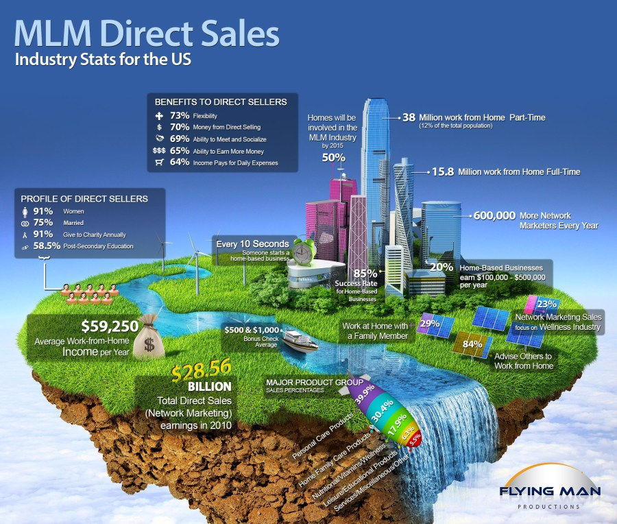 MLM Direct Sales