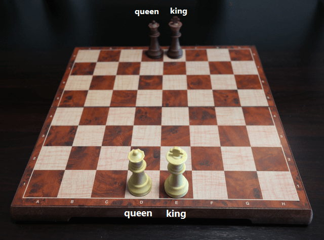 Chess Board Setup for the King and Queen