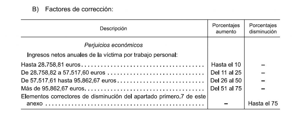 factores de corrección de la indemnización por dias de baja