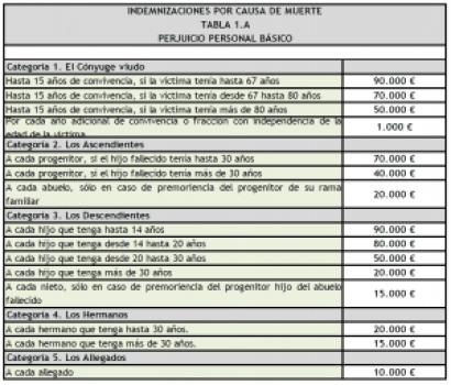 indemnizacion-por-muerte-en-accidente-de-trafico-tabla-1-a