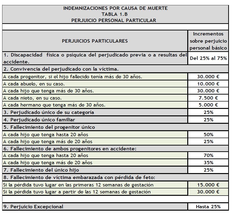 Calcular indemnización por fallecimiento: casos prácticos