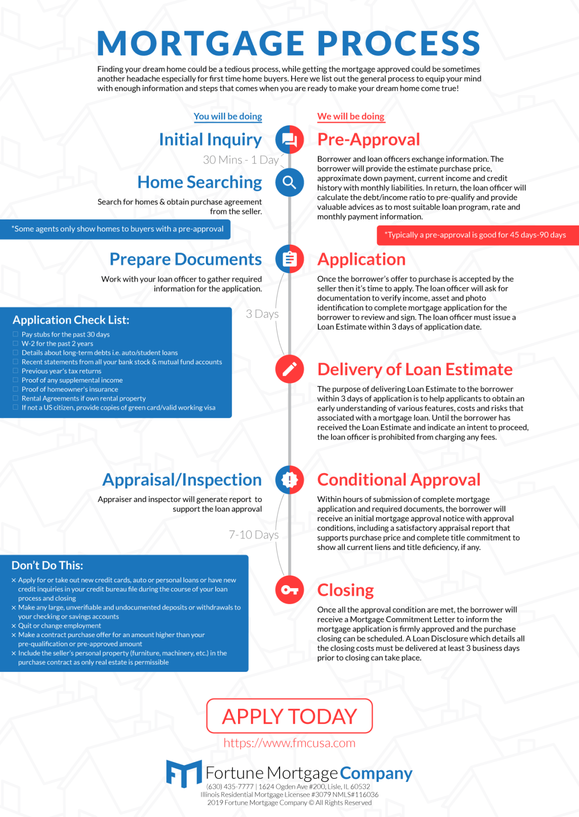 Mortgage Process Infographic