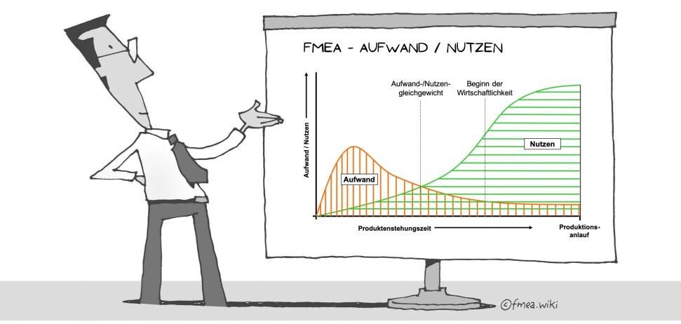 FMEA Aufwand   Nutzen