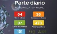 Gral Villegas :Covid – 19 Parte diario de MGV al 20-10-2020