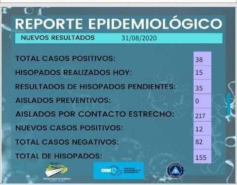 Carnerillo registró 12 nuevos casos, acumula 38 casos positivos