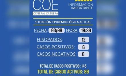 Cabrera: 53 altas, 6 nuevos casos positivo
