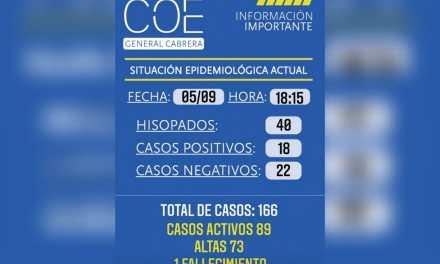 Cabrera registró hoy 18 casos y  un fallecimiento por COVID 19