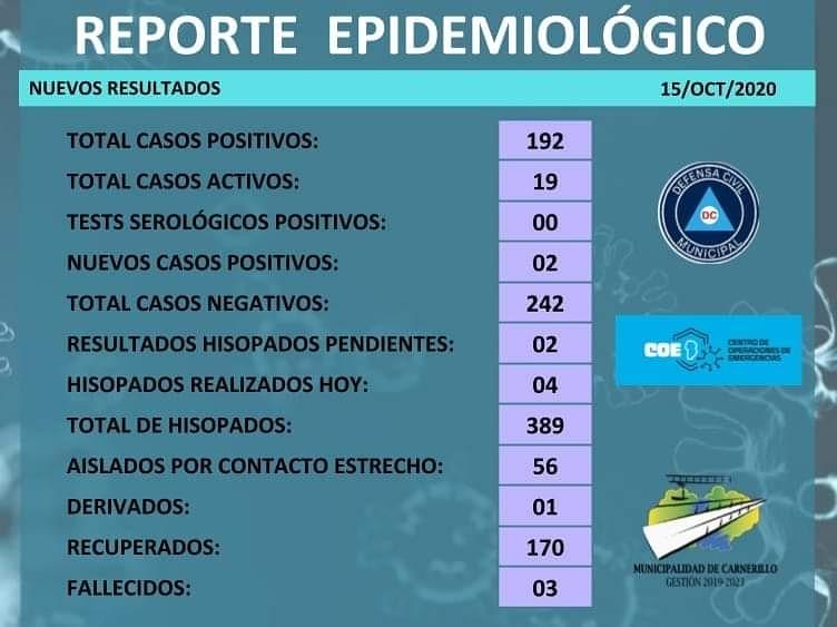Carnerillo: Informe epidemiológico [15 de octubre]