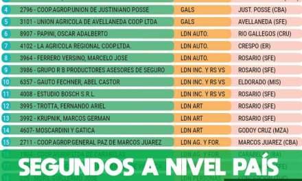 Cotagro obtuvo el segundo puesto en el ranking de las aseguradoras a nivel nacional
