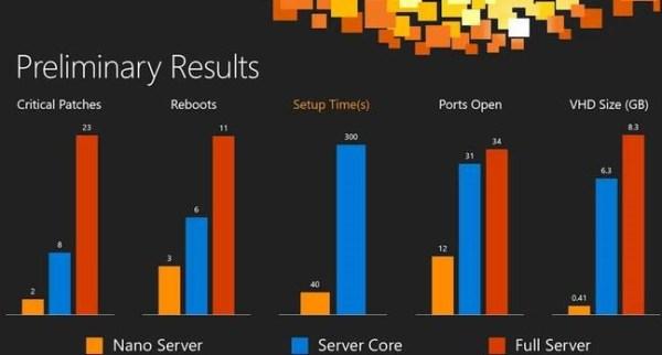 windows-server-preliminary-results