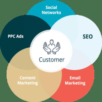 omnichannel marketing image