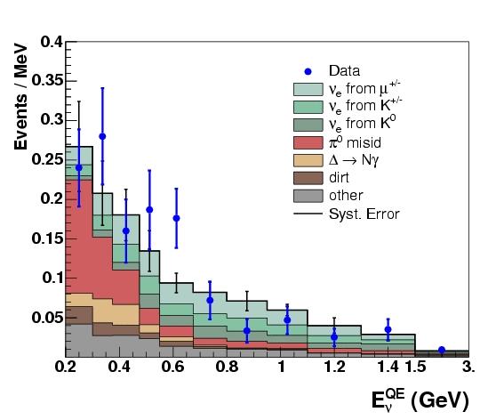 Dados MiniBoone para anti-neutrinos.