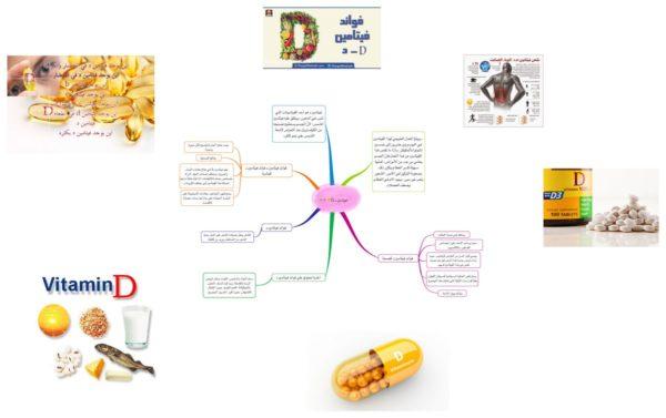 فيدروب فيتامين د vidrop – دواعي الاستعمال